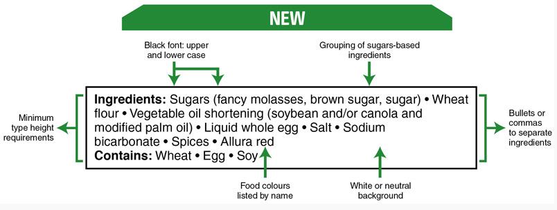 New Ingredients List Canada