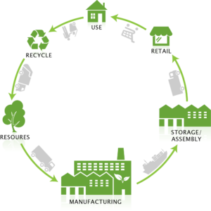 The lifecycle of packaging materials: Resources, Manufacturing, Storage/Assembly, Retail, Use, Recycle