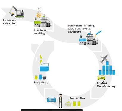 A chart showing the lifecycle of aluminum products