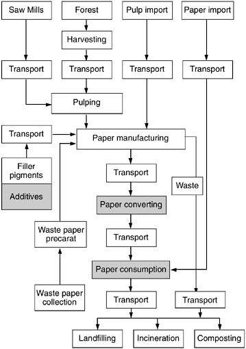 A chart showing the lifecycle of paper products, from pulp to end-of-life