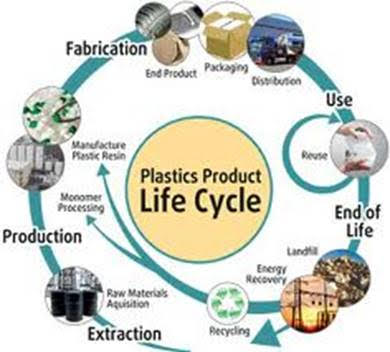A chart showing the lifecycle of plastic products, from extraction to end-of-life